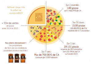 Record PIZZADOOR - juillet 2016