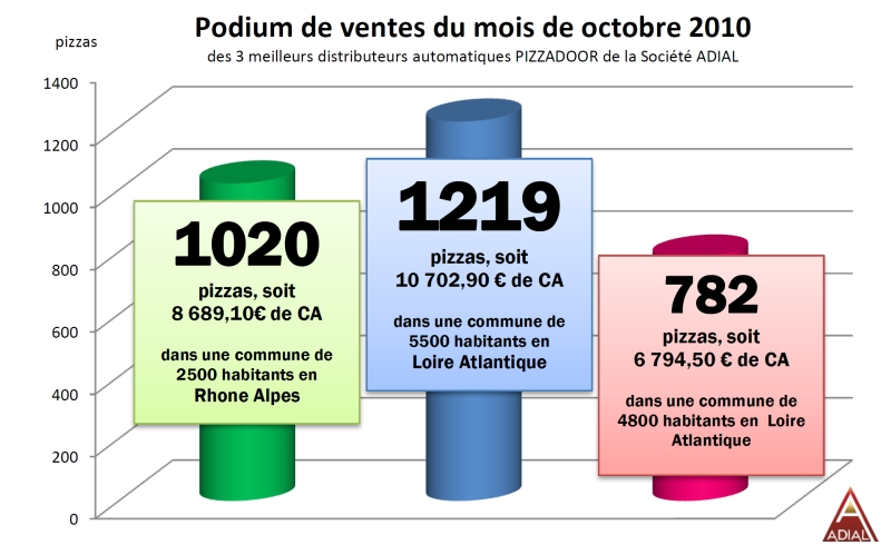 Podium archives page 12 sur 13 adial pizzadoor for Chambre commerciale 13 octobre 1992