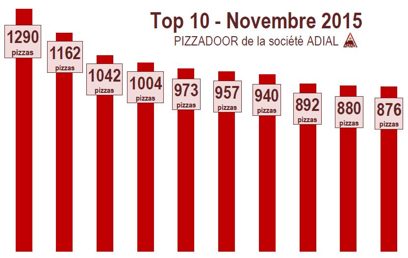 Podium Pizzas PIZZADOOR - Novembre 2015