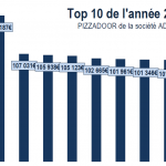 TOP10 PIZZADOOR 2015 en Euros