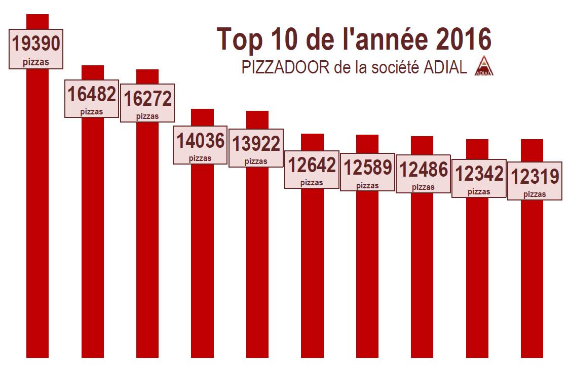 Podium ADIAL PIZZADOOR - Vente Pizza - Annee 2016
