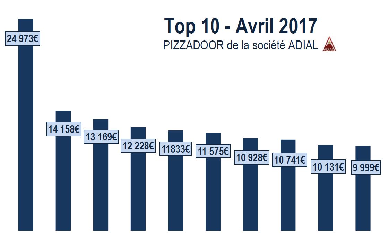 Podium ADIAL PIZZADOOR - Euros - Avril 2017
