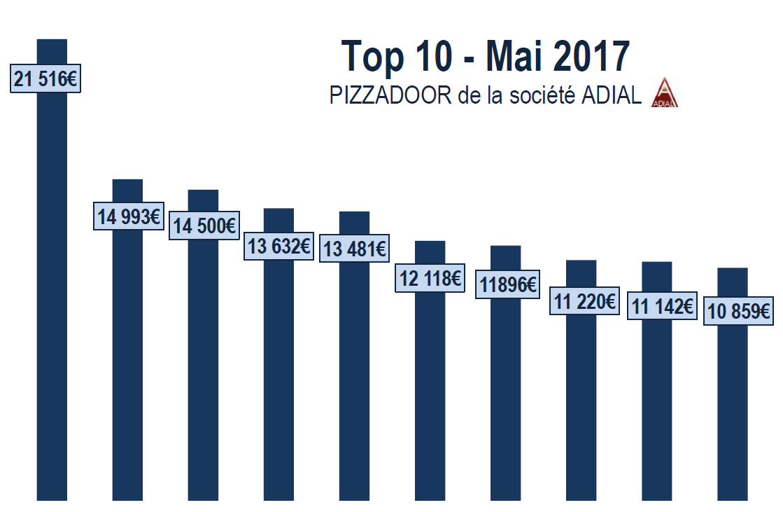 Podium PIZZADOOR ADIAL Euros - Mai 2017