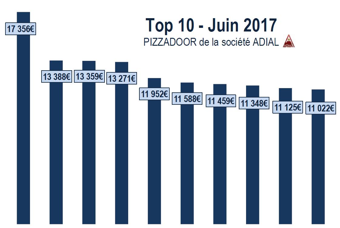 Podium ADIAL PIZZADOOR EUROS - juin 2017