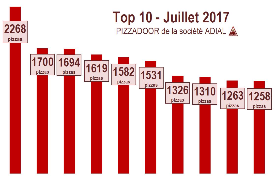 Podium PIZZADOOR ADIAL - Juillet 2017 - Pizzas