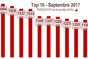 Podium ADIAL PIZZADOOR de septembre 2017