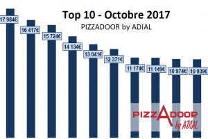 Top 10 PIZZADOOR by ADIAL d'octobre 2017