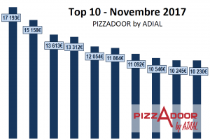 Le top 10 PIZZADOOR by ADIAL novembre 2017
