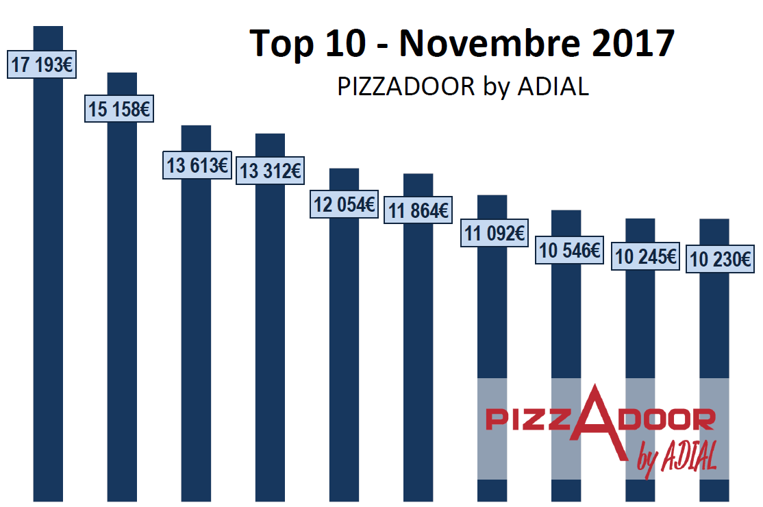 Podium PIZZADOOR by ADIAL - Euros - Novembre 2017