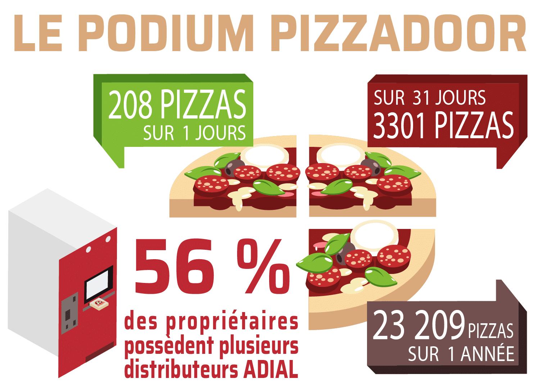 Statistique des ventes pizzadoor by adial 2019