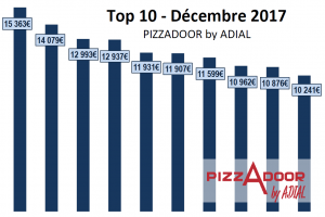 Le top 10 PIZZADOOR by ADIAL décembre 2017