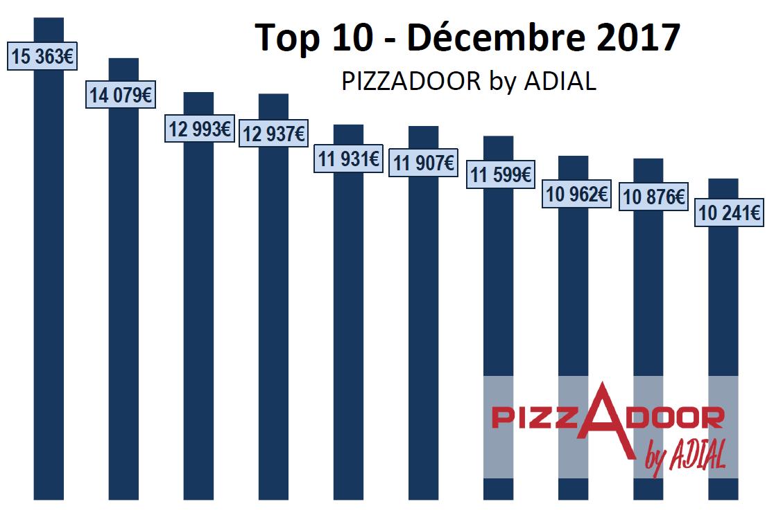 Podium ADIAL PIZZADOOR - CA - decembre 2017