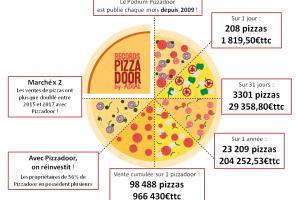 Records de ventes et statistiques 2017 ADIAL PIZZADOOR