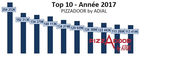 Podium des ventes ADIAL PIZZADOOR 2017