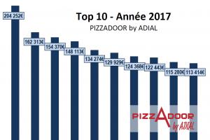Podium des distributeurs ADIAL PIZZADOOR de l'année 2017