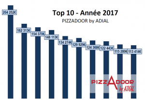 Top année 2017 PIZZADOOR by ADIAL - Euros