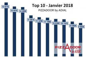 Le top 10 PIZZADOOR by ADIAL janvier 2018