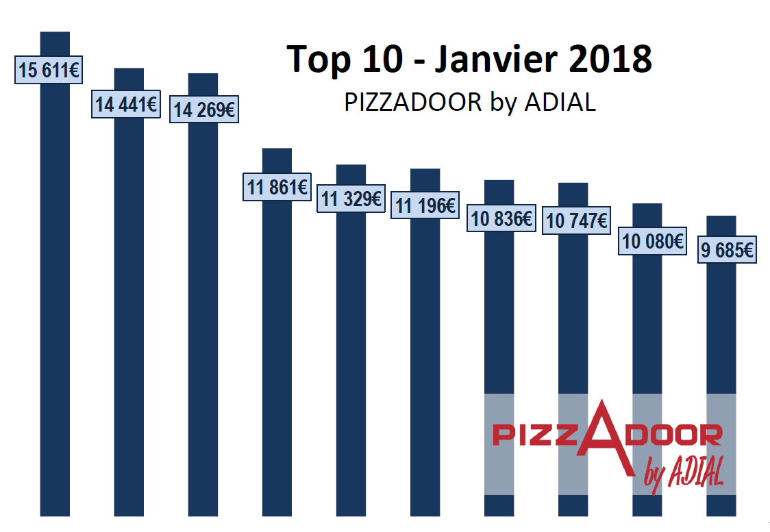 Podium PIZZADOOR ADIAL - Euro- Jan 2018