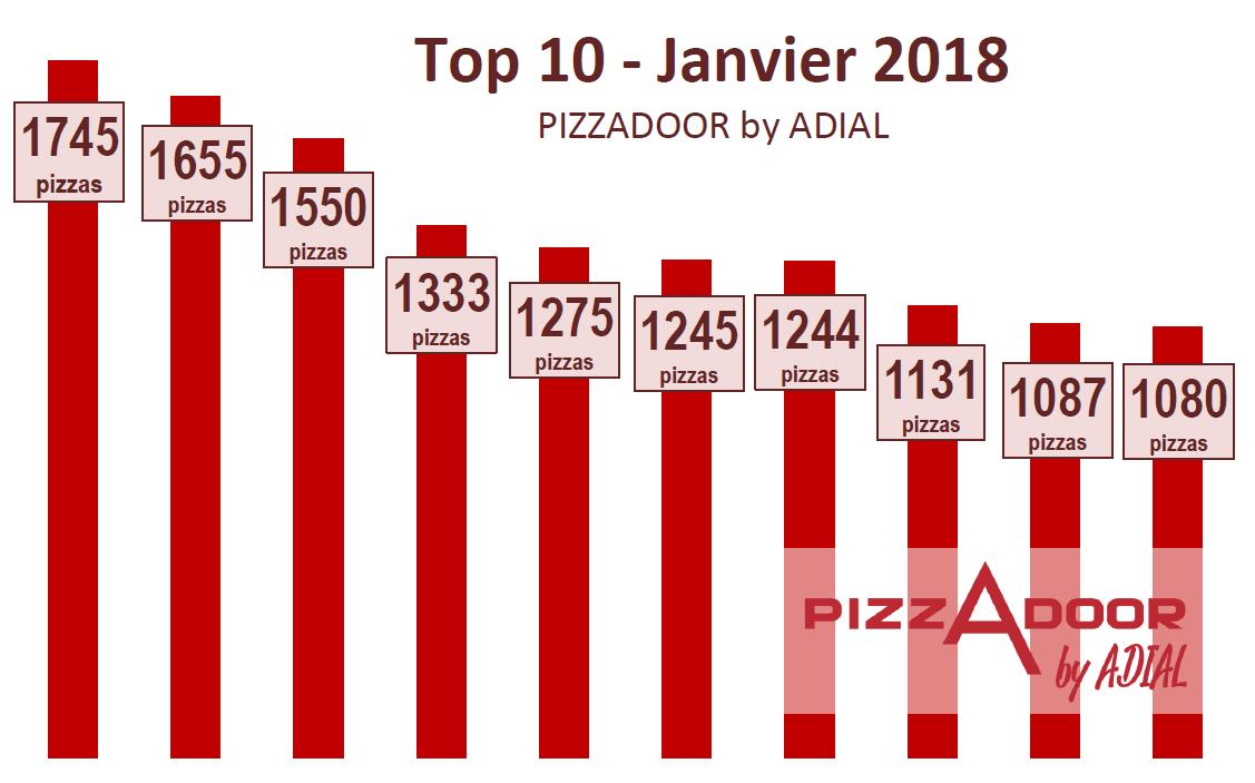 Podium PIZZADOOR ADIAL - Pizza - Jan 2018