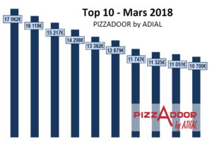 Le top 10 PIZZADOOR by ADIAL mars 2018