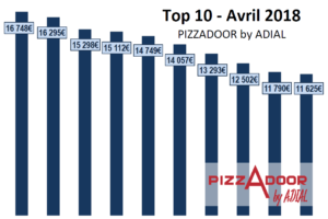 Le top 10 PIZZADOOR by ADIAL avril 2018