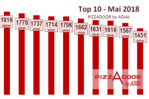 Le top 10 PIZZADOOR by ADIAL mai 2018