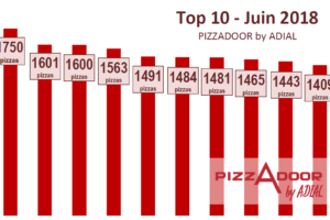 Le top 10 PIZZADOOR by ADIAL juin 2018