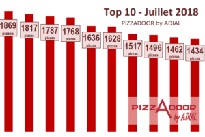 Le top 10 PIZZADOOR by ADIAL juillet 2018