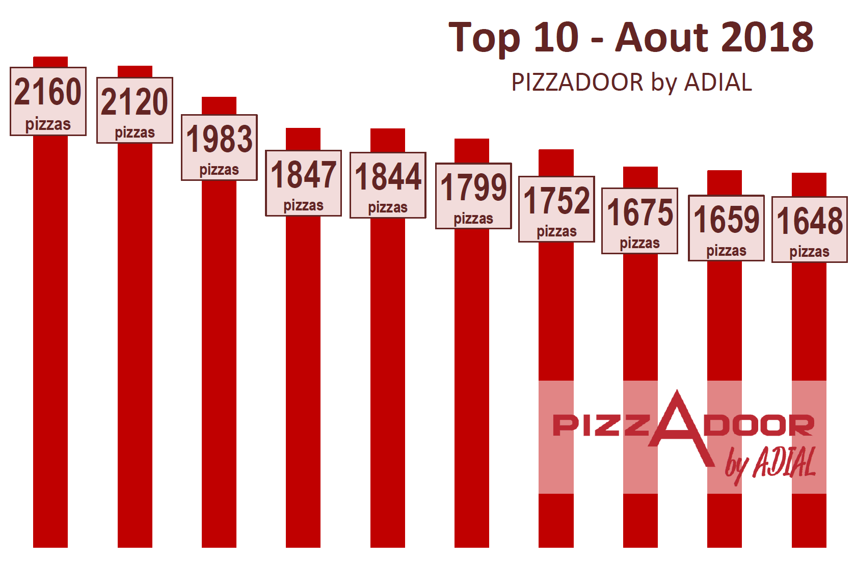 Le top 10 PIZZADOOR by ADIAL Aout 2018