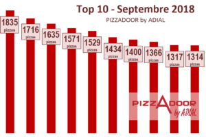 Le top 10 PIZZADOOR by ADIAL Septembre 2018