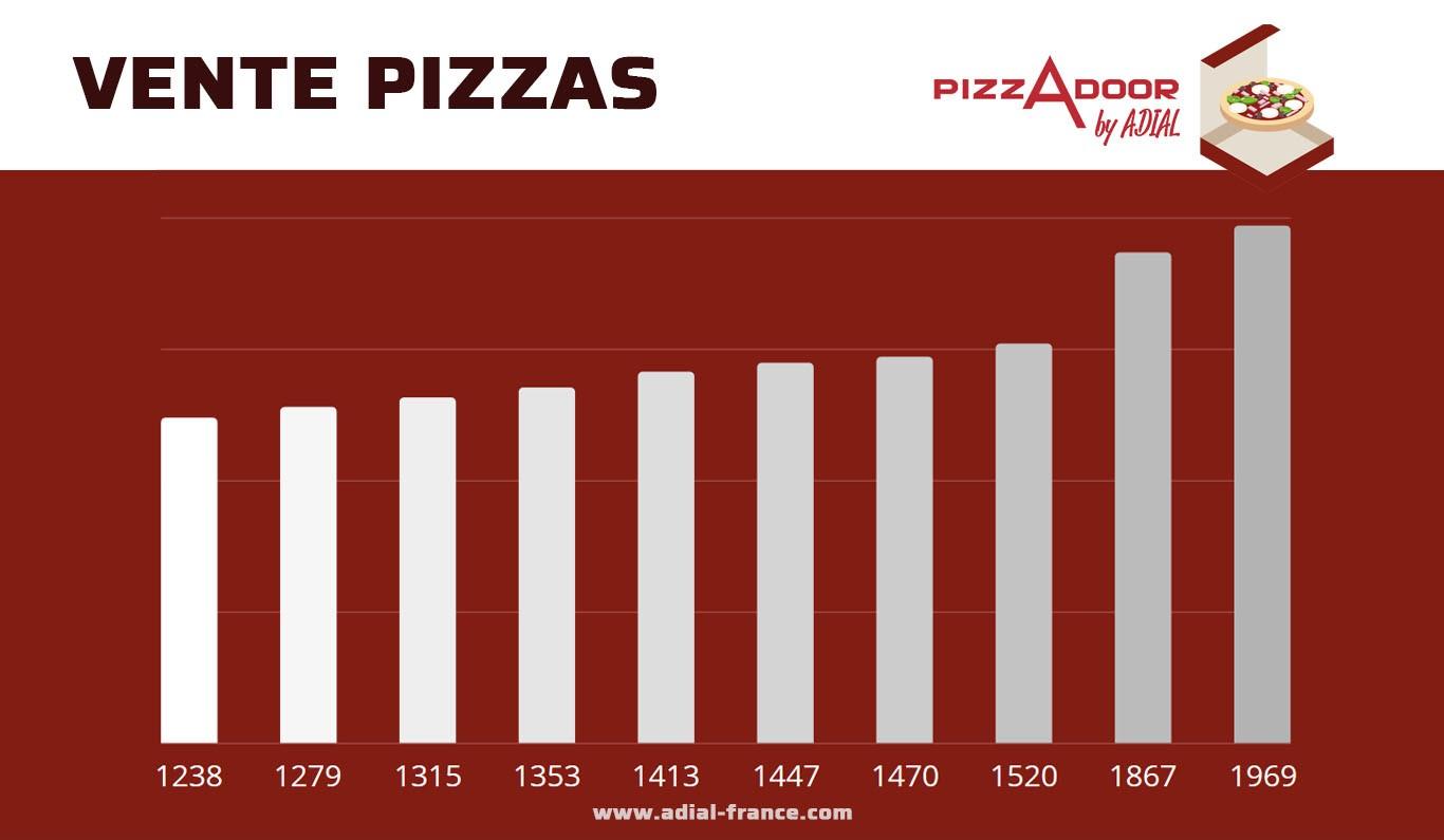 Les resultats des ventes de pizzas par les ditributeurs Pizzadoor en Décembre 2018