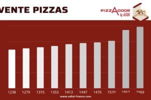 Podium des ventes Pizzadoor décembre 2018 !