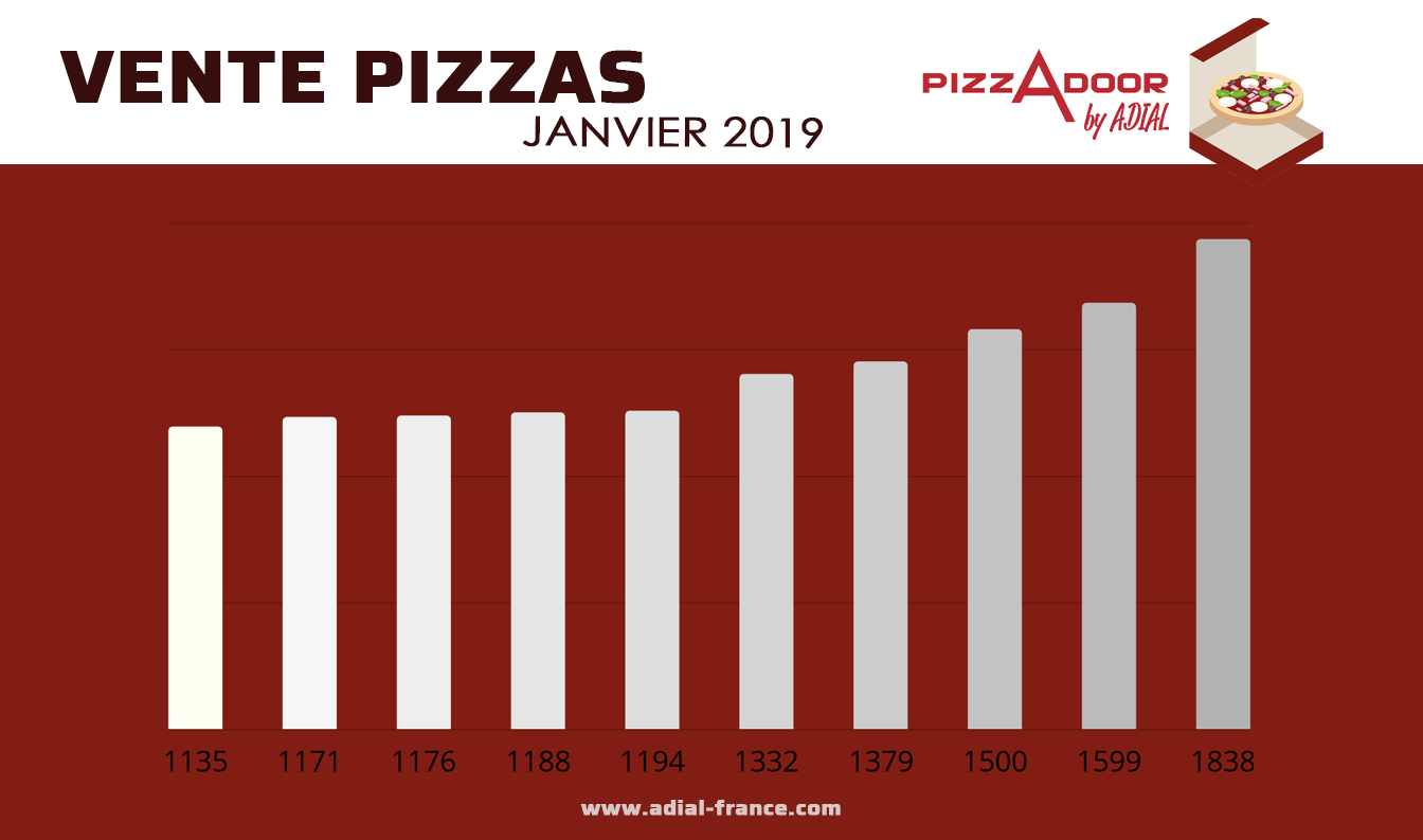 Publication podium DISTRIBUTEUR DE PIZZAS PIZZADOOR BY ADIAL JANVIER 2019 VENTE PIZZA