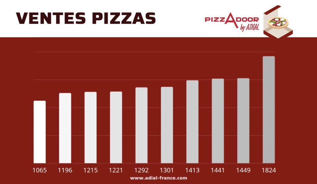 Podium pizzadoor fevrier 2019 ventes pizzas