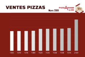 Podium des ventes : Mars 2019