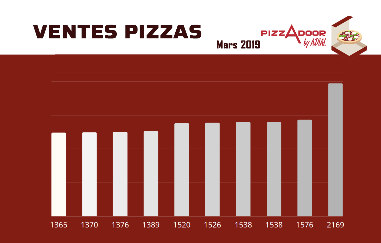 podium des ventes pizzadoor avril 2019