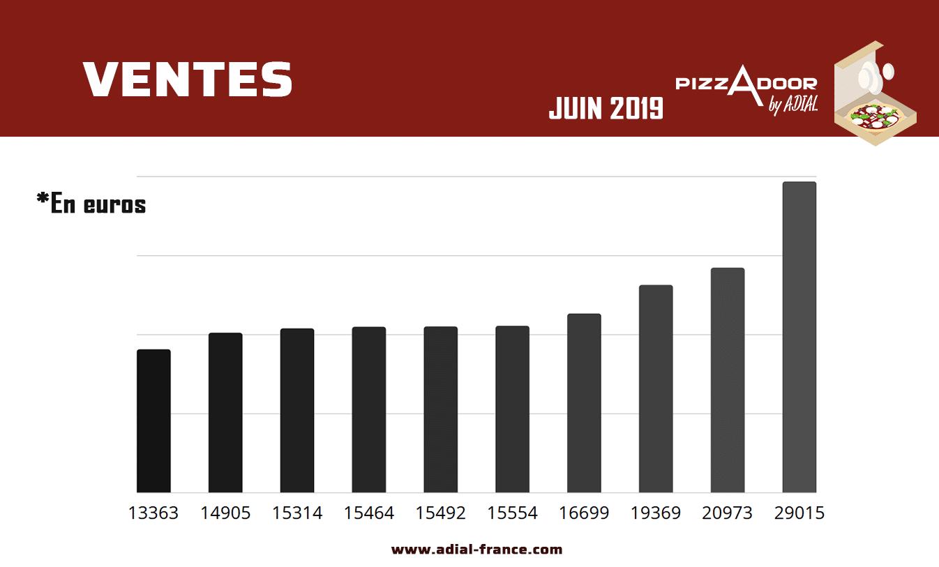 meilleures ventes distributeurs automatique de pizzas en euros juin 2019