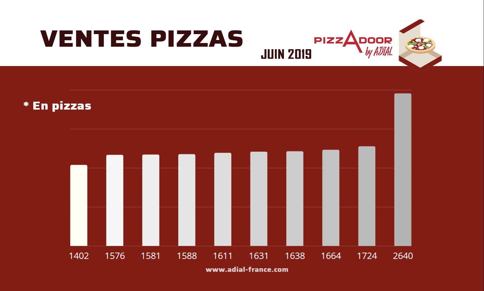 meilleures ventes distributeurs automatique de pizzas en pizzas juin 2019