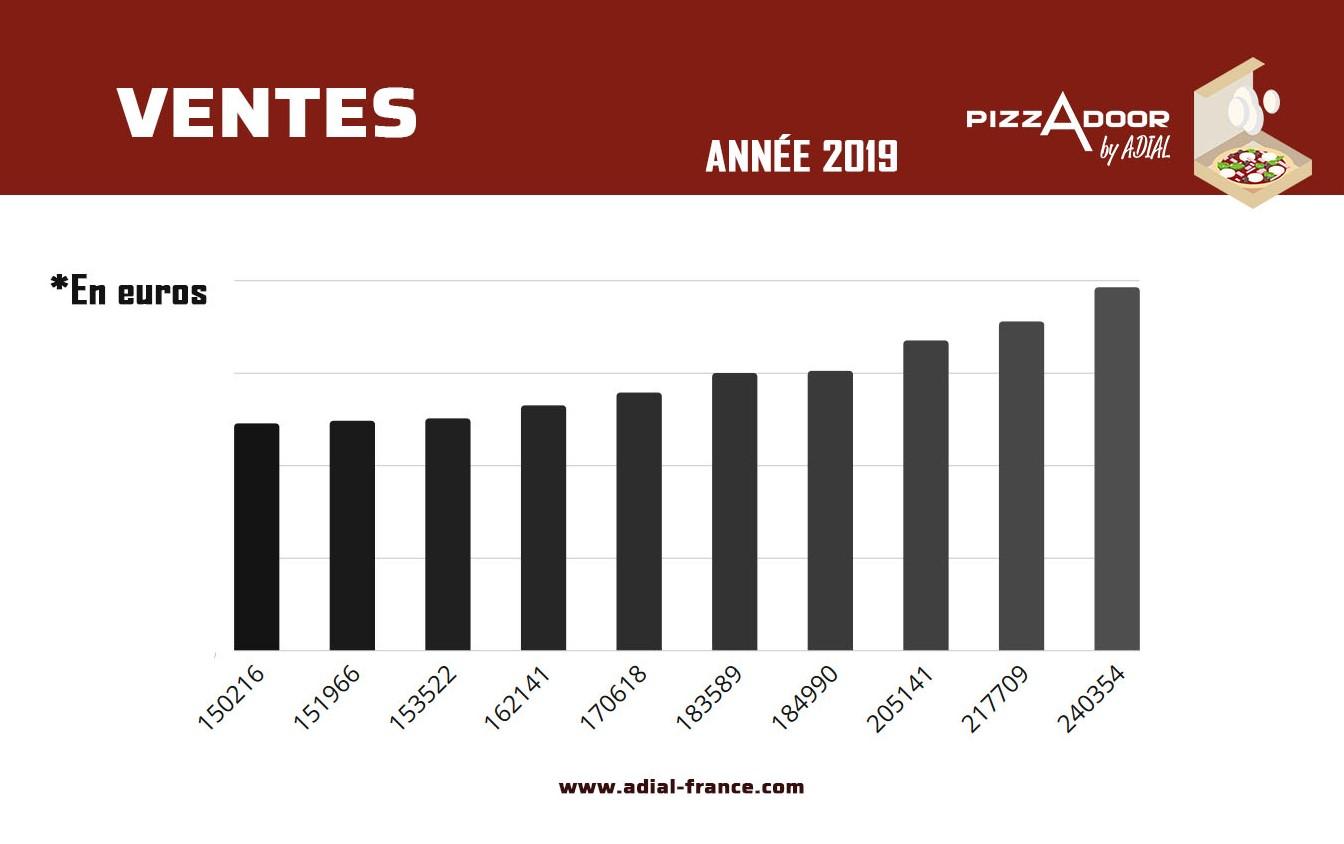distribution automatique de pizzas bilan 2019 chiffres SAS ADIAL - leader mondial