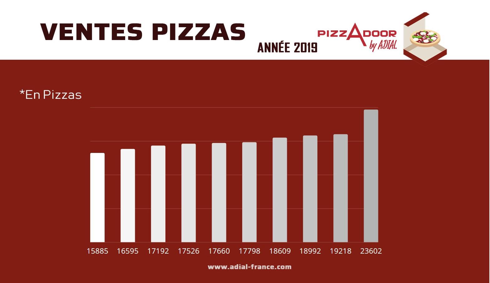 distribution automatique de pizzas bilan 2019 selon les chiffres SAS ADIAL leader mondial