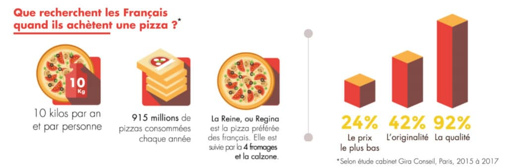 infographie conssomation de la pizza en france 2015 à 2017