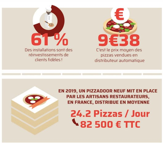 Pizzadoor by adial le marché de la distribution automatique de pizza 2020